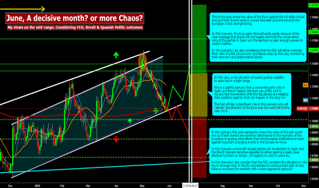 EURUSD: June, A decisive month? or more Chaos to come?