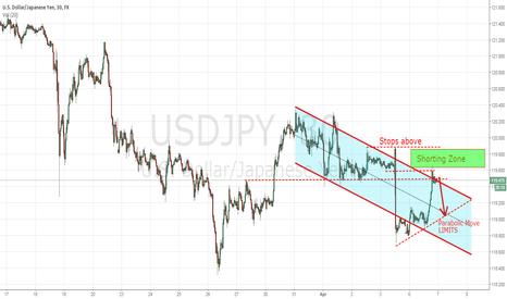 USDJPY: Shorting Usd/Jpy
