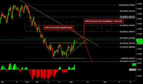 GBPNZD: GBPNZD could be making another low soon