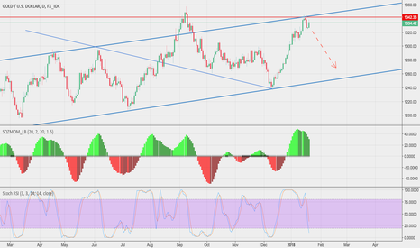 XAUUSD: Writing On The Wall - Gold Demise Imminent