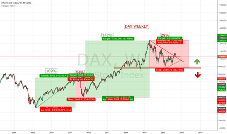 DAX: DAX  Weekly - Point of Situation