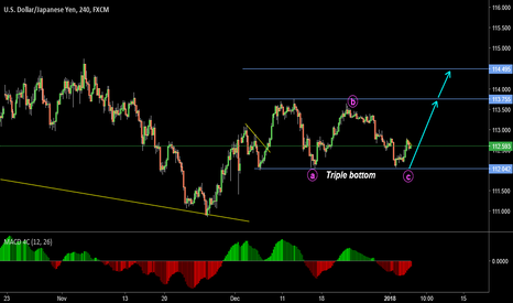 USDJPY: Regular Flate with Triple bottom !!!