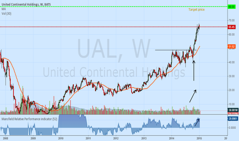 UAL: UAL UNITED CONTINENTAL HOLDINGS
