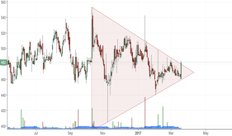 CYIENT: Triangle Breakout - Cyient