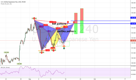 USDJPY: Bat & Gartley pattern