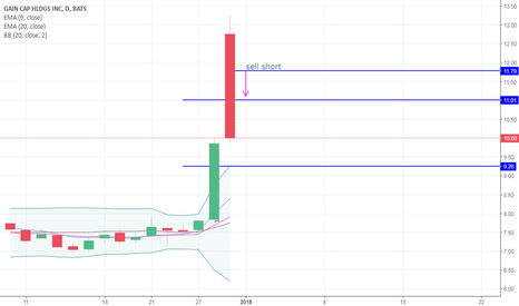 GCAP: short sell for today