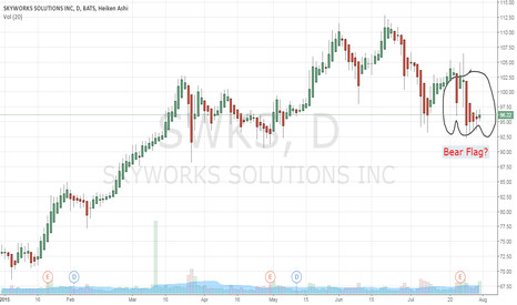 SWKS: Is this a bear flag forming?