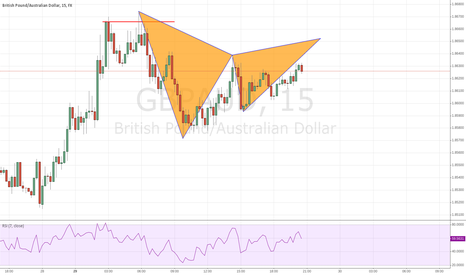 GBPAUD: GBPAUD 2618 and then some