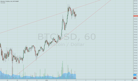 BTCUSD: nice wedge ending at 850