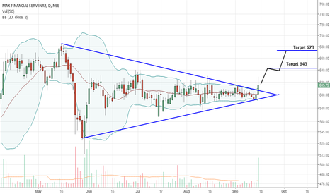 MFSL: Max Financial : Breakout.