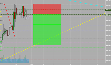 CADCHF: SELL 1/3