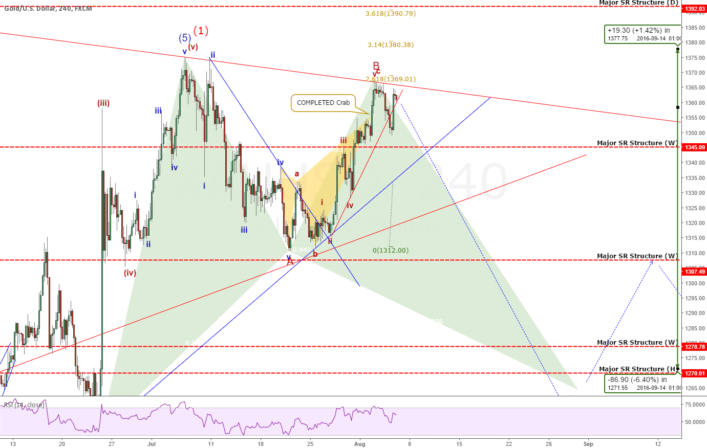 """Gold: A """"Golden Opportunity"""" Is Nearly Upon Us"""