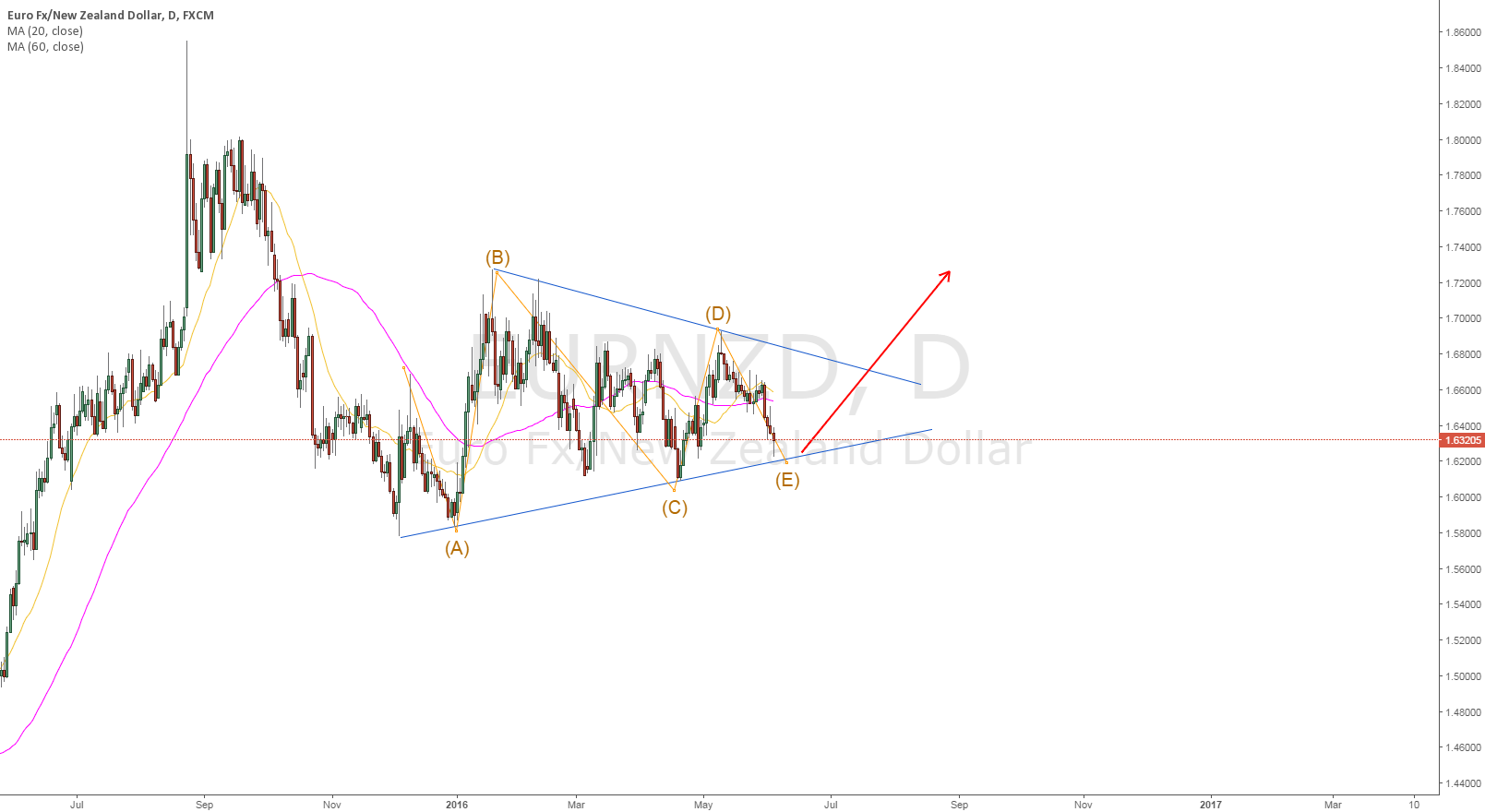 if you like gamble, nzd is a good choice to short
