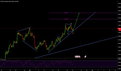 GBPNZD: GBPNZD corrective pattern completed