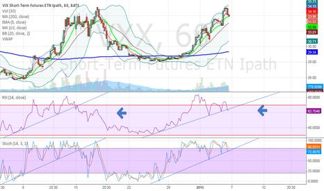 VXX: Market Bottoming? $SPY