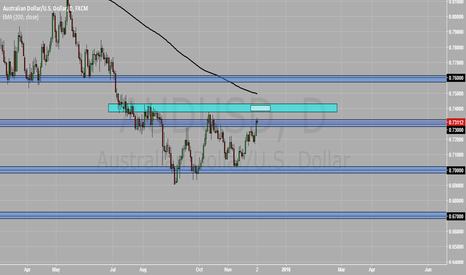 AUDUSD: AUD/USD - Daily