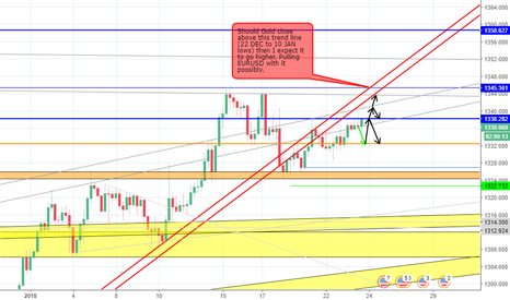 XAUUSD: My Opinion on Gold's next few moves and what's critical