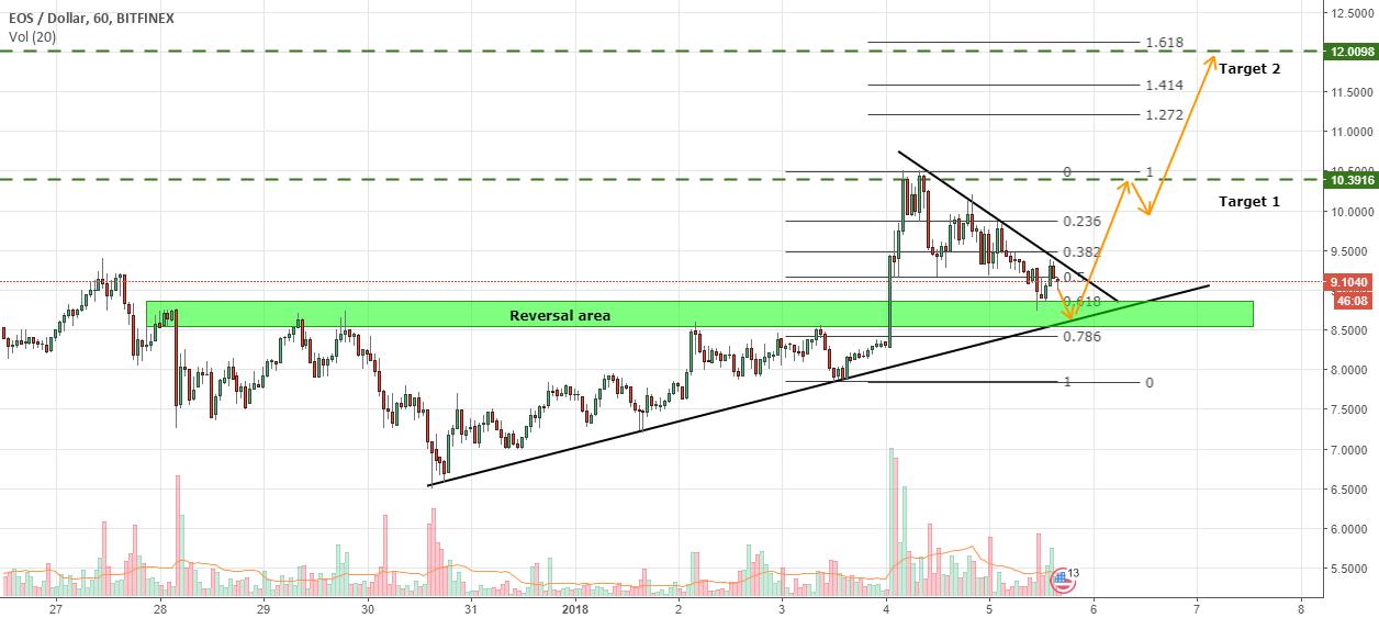EOS/USD - Bullish Reversal Likely