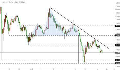 LTCUSD: 莱特币LTC-在突破下降趋势线前,维持空头思路