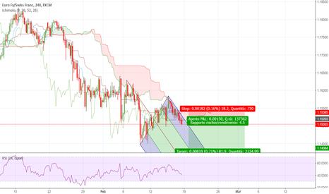 EURCHF: EURCHF  Price-action / market structure / Pitchfork SHORT