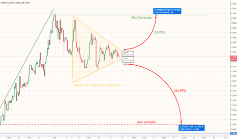 GBPUSD: GBP/USD com formação de triângulo simétrico, vai cair?!