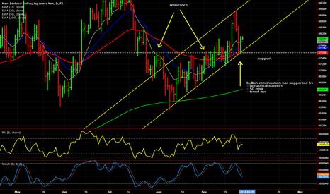 NZDJPY: Buying NZD/JPY