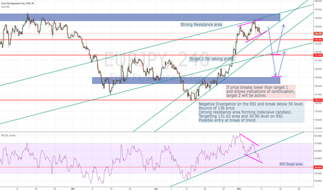 EURJPY: EURJPY Bounces off Strong! Resistance Level