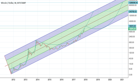 BTCUSD: Bitcoin on log scale - wild guesses about the future