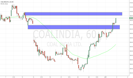 COALINDIA: coal india