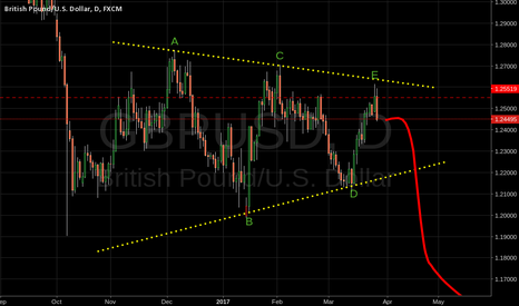 GBPUSD: GBPUSD Triangle formation.