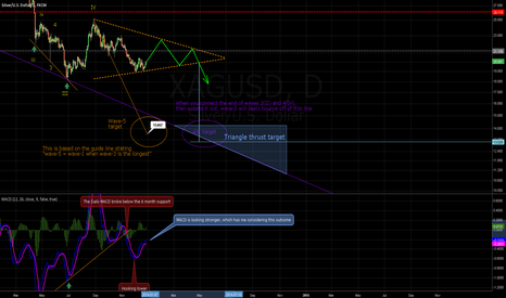 XAGUSD: Continuing coverage of silver pt.2