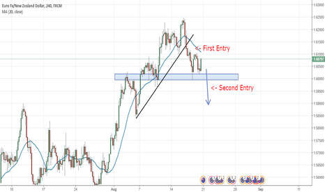 EURNZD: EURNZD 4H Re-Entry Opportunity