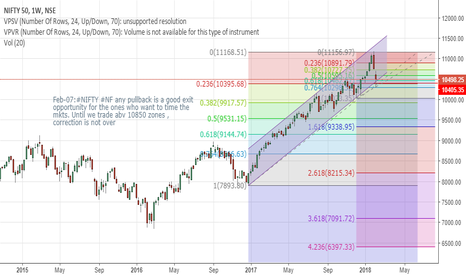 NIFTY: NIFTY Investors Outlook
