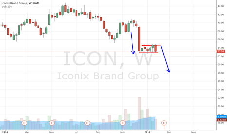 ICON: ICON swing short http://tinyurl.com/bs7xgo9 odds based on daily