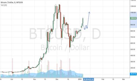 BTCUSD: Bitcoin Takip