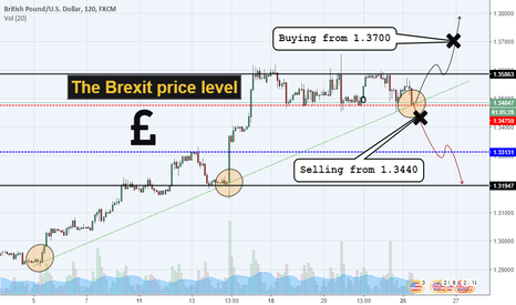 GBPUSD: GBPUSD: there are two ways..