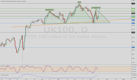 UK100: UK100 possible H&S