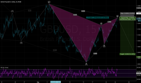 GBPUSD: GBPUSD - The Downside Prevails