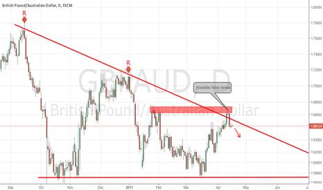 GBPAUD: GBPAUD Daily Descending Triangle False Break