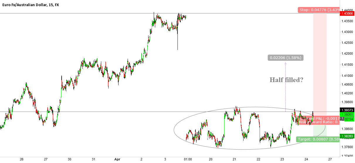 EURAUD, is this GAP for real?