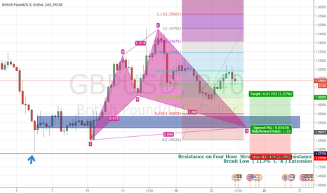GBPUSD: Possible Day Trading Setup Long on GBP/USD