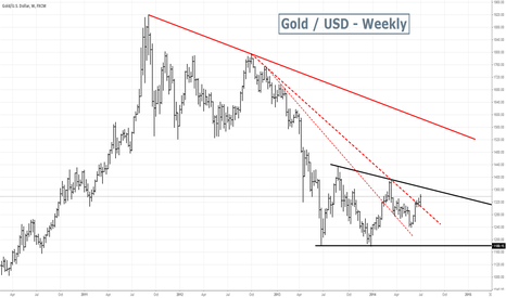 XAUUSD: Gold - 1st time frame is still up