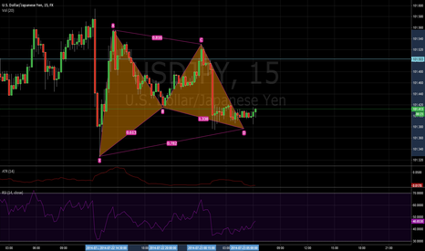 USDJPY: Nice GARTLEY
