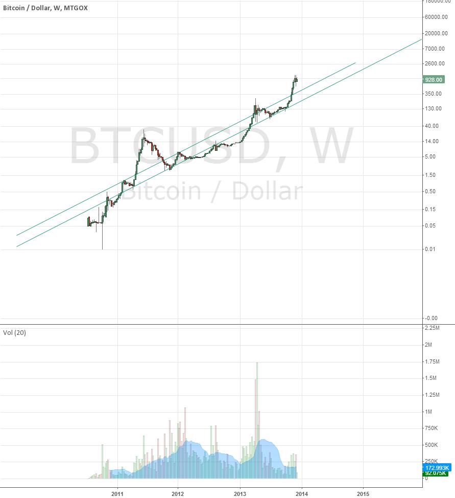 Bitcoin Long Term Log Chart