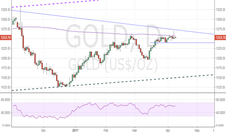 GOLD: Gold eyes support at $1239