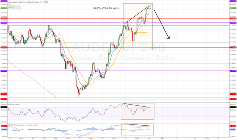 AUDCAD: Price exhaustion, divergence, 61.8%
