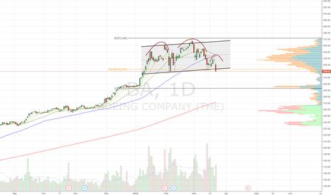 BA: H&S, channel breakdown