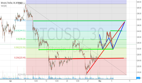 BTCUSD: Lost a Winning Trade on Slippage.