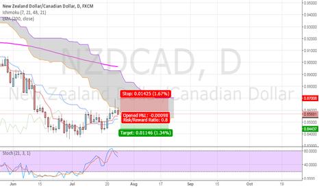 NZDCAD: NZD/CAD Short on D1
