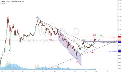 WEED: WEED buy signals